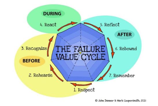 The Failure Value Cycle Diagram
